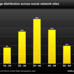 study-market-share-social-network-by-age-1