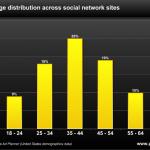 [Stats] Quel age ont les utilisateurs de facebook? Twitter? LinkedIn?