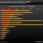 [Bilan] Combien d'argent les grands comptes de la technologie ont en banque