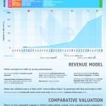 [Infographie] Valorisation et business modèle de Twitter