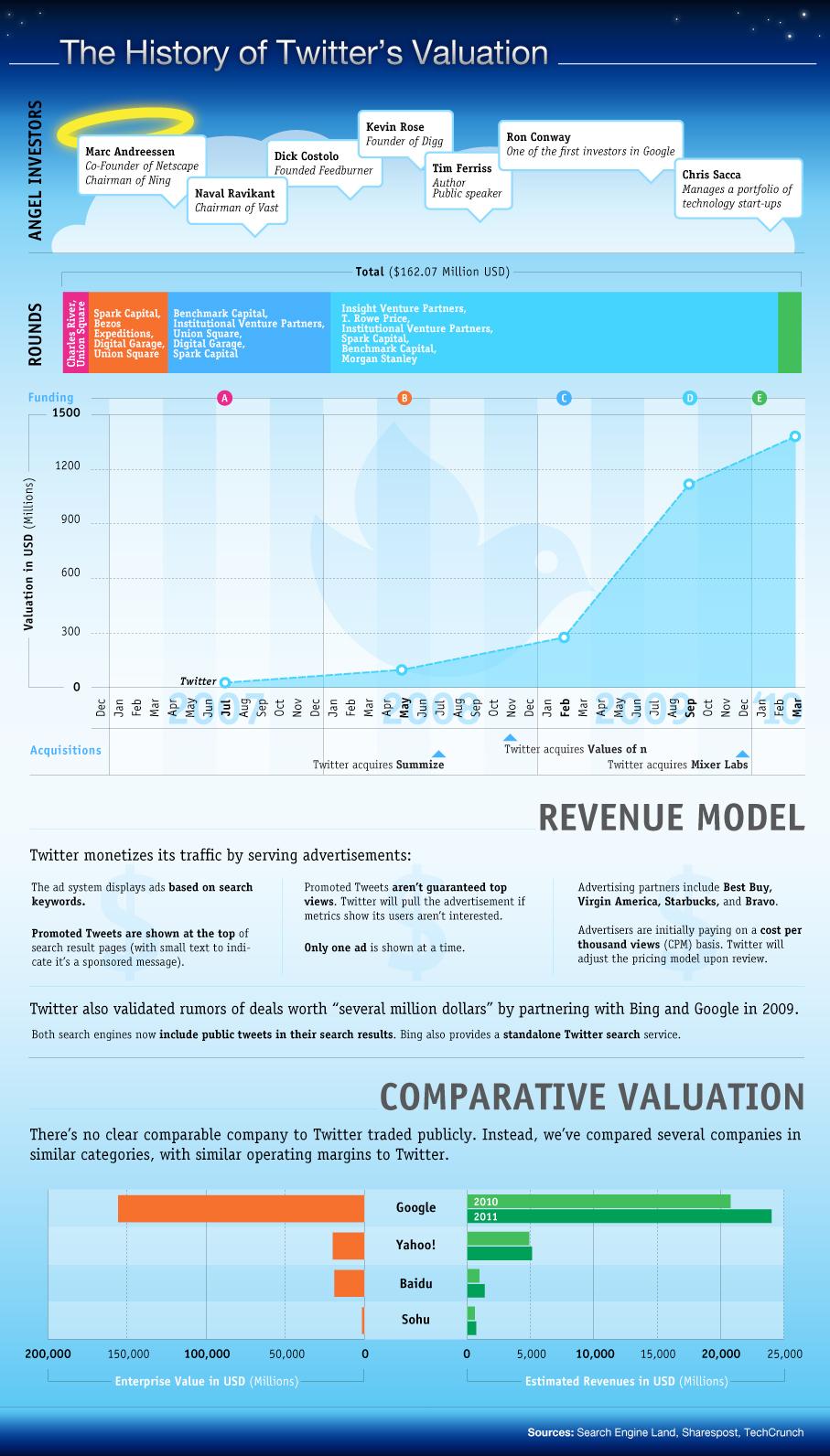 twitter-valorisation-monetisation